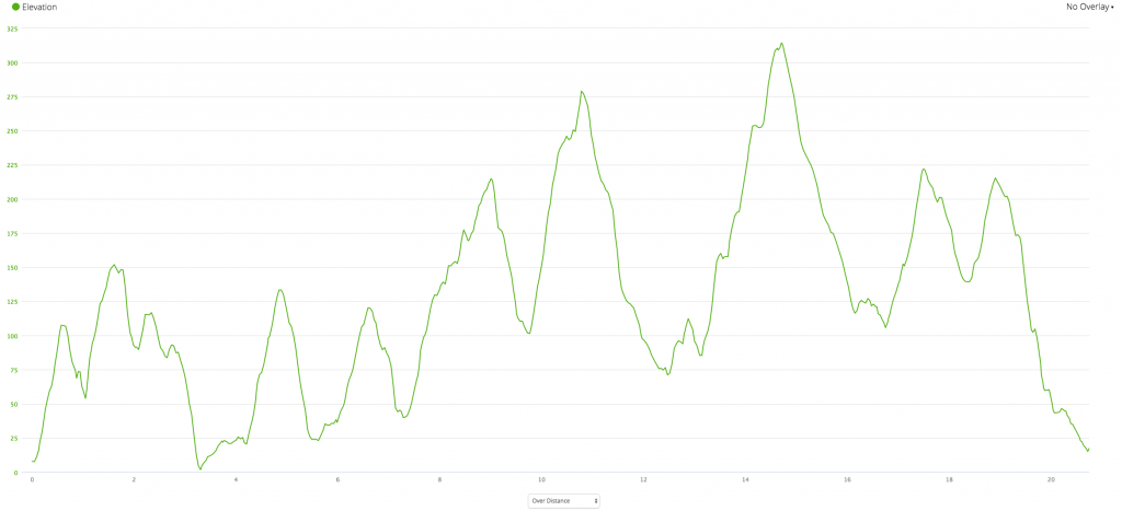 2016 Hill Challenge - Elevation in m Distance in Km