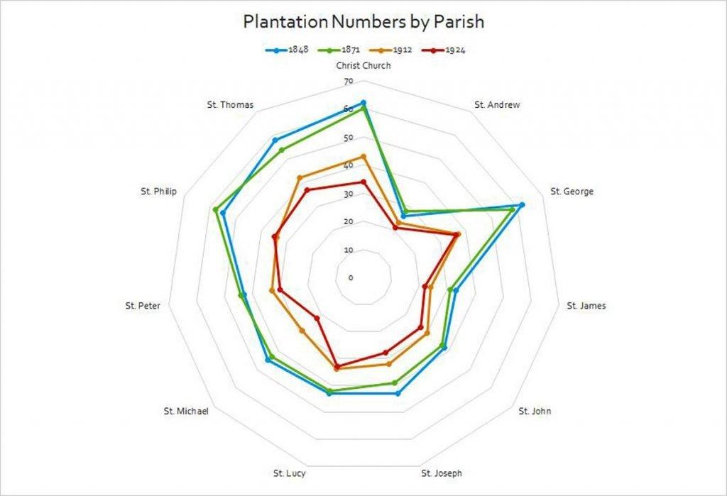 Plantation Numbers 1848, 871, 1912 & 1924