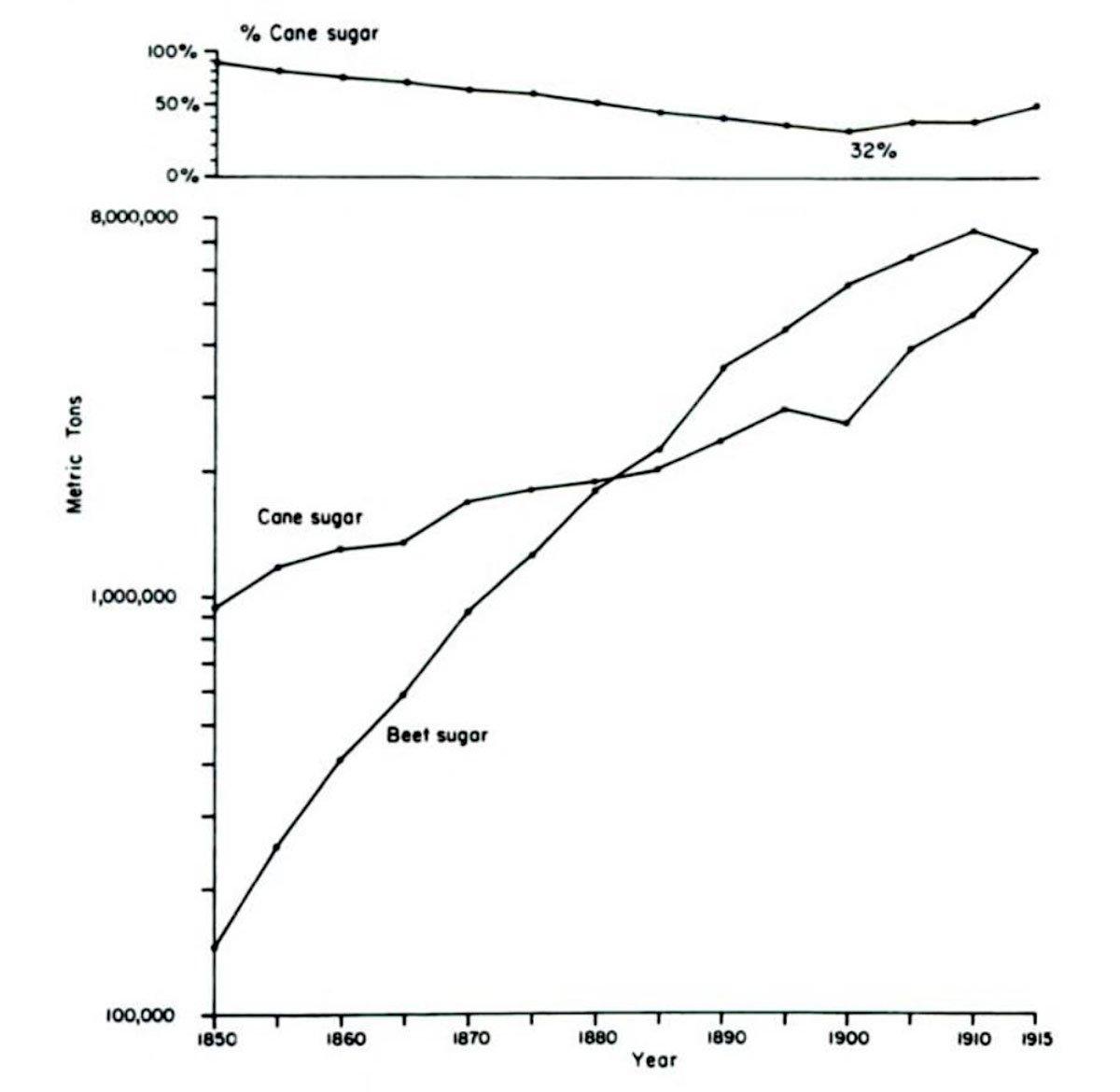 Sugar cane and beet sugar production, 1850 - 1915