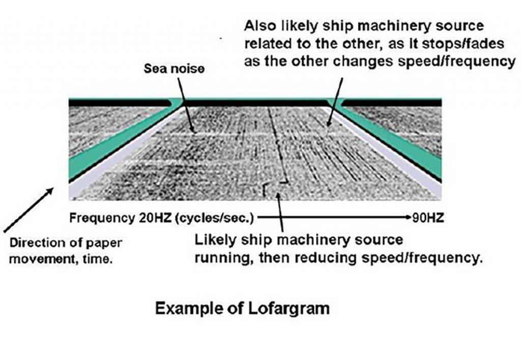 NAVFAC- Lewes LOFARgram produced by SOSUS LOFAR equipment